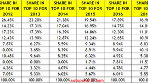 TOP 10 SELLING CARS IN INDIA FOR THE LAST 10 YEARS.