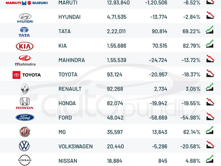 How & Why Maruti Dominates the Indian Car Market. Top 10 Strategies revealed.