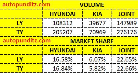 Kia and Hyundai Challenging the might of Maruti Suzuki Arena+Nexa, in India?