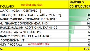 LIFE BEYOND ONLY NEW CAR MARGINS: AUTO DEALERSHIP EARNING OPPORTUNITIES AND HOW TO MAXIMISE EARNINGS