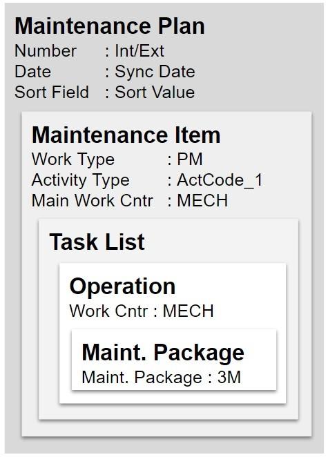 IBM Maximo SAP PM EAM Preventive Maintenance