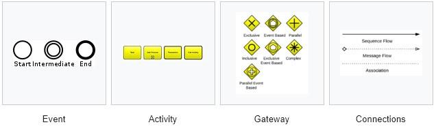 Maximo Workflow BPMN Symbols