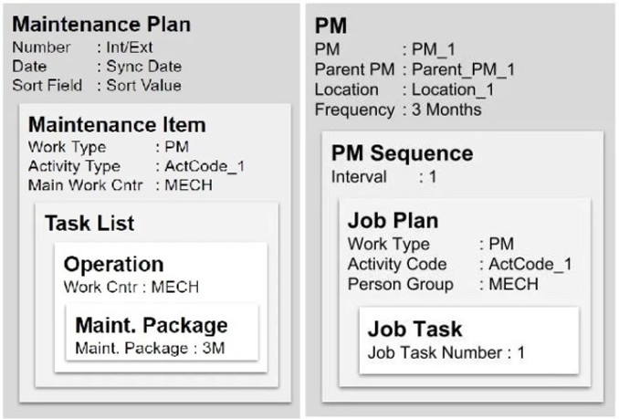 Understanding Maximo SAP Maintenance