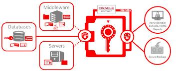 Oracle wallet