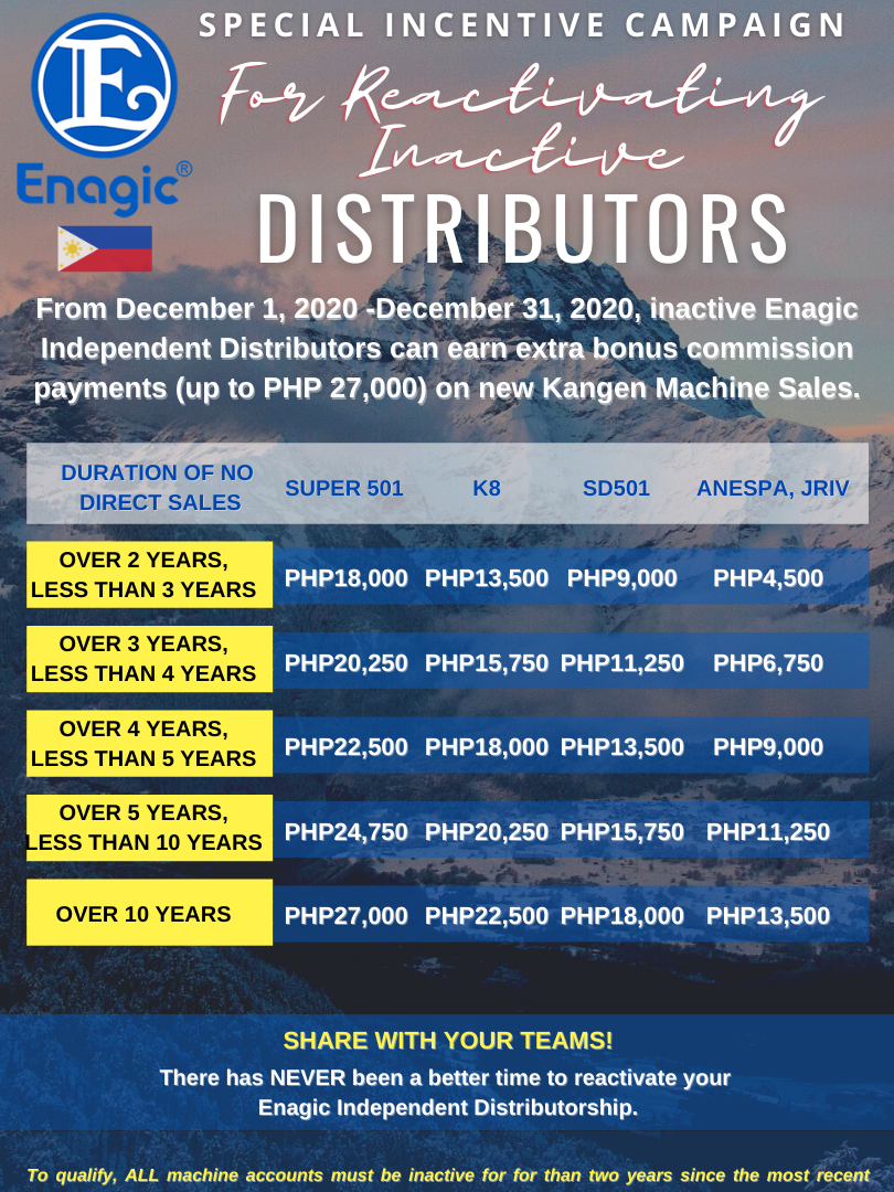 Special Incentive Campaign for Reactivating Inactive Distributors