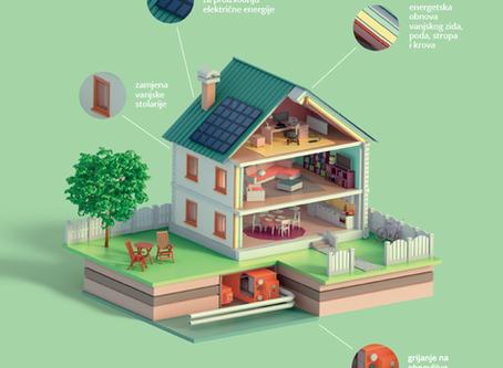 Za energetsku obnovu kuća Fond osigurao 203 milijuna kuna
