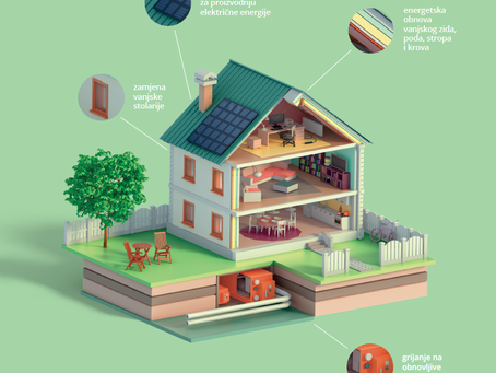 Za energetsku obnovu kuća Fond osigurao 203 milijuna kuna [zatvoren natječaj]