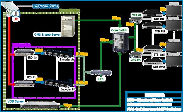 iptv_diagram.png