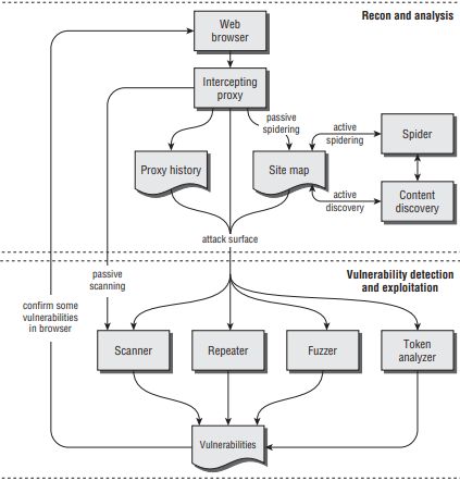 A typical work flow for using an integrated testing suite