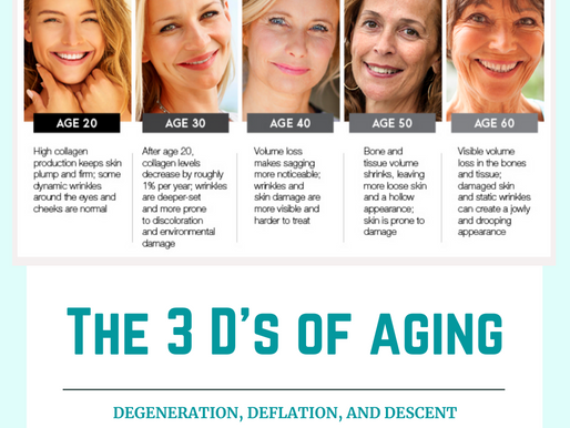 The 3 D's of aging