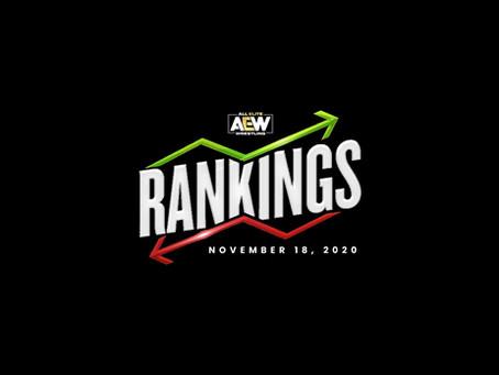 AEW Rankings as of Wednesday November 18, 2020