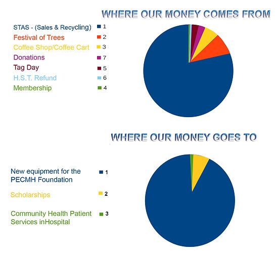 Where our money goes to-from.jpg