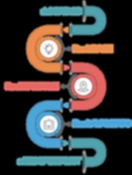timeline dal CAD a BIM SPECIALIST_senza