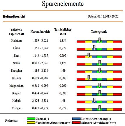 SpurenelementeBeispiel.png