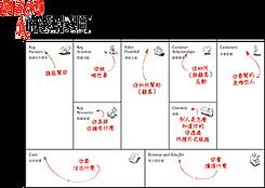 個人版商業模式圖