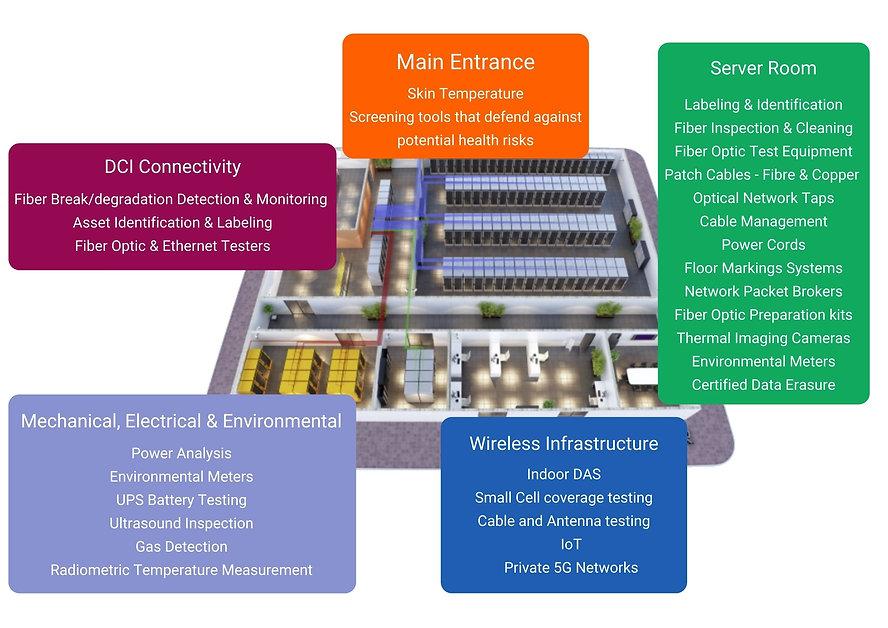 Copy of Butler Technologies Data Center solutions.jpg