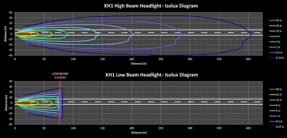 LSK XH1 LED lights isolux diagram