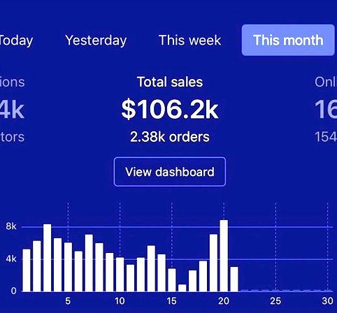 Shopifer Developers - Ad Management Result