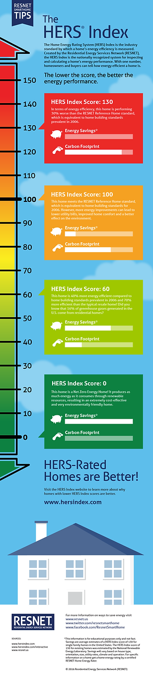 HERS Index rating and score explanation