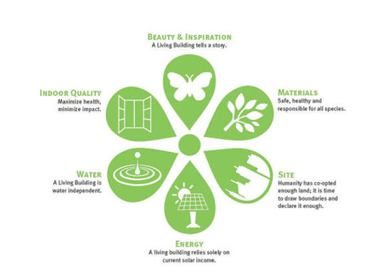Living Building Challenge: 1. Place, 2. Water, 3. Energy, 4. Health & Happiness, 5. Materials, 6...