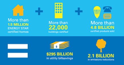 Energy Star benefits: >1.5 million certified homes, > 22,000 certified, > 4.8 billion certified proj