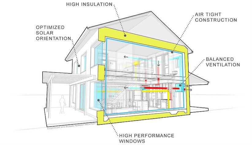 Passive House visualization