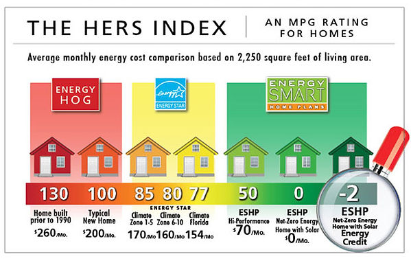 The HERS Index an MPG rating for homes