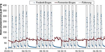 Die FlexBio Technologie ermöglicht es Ihnen, Ihren Reaktor innerhalb von wenigen Stunden von Niederlast auf Hochlast umzustellen. Genauso können Sie den Reaktor runter fahren, wann immer Sie kein Biogas mehr benötigen.