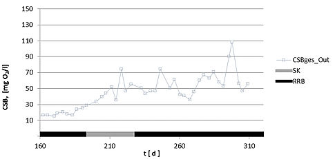 The registered organics are removed from the water by the FlexBio technology system. The graph shows this impressively.