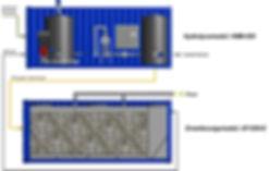 Die FlexBio-SmartFarm Technologie ist modernster Technik ausgestattet und kann in nur 2 Containern untergebracht werden.