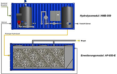 The FlexBio SmartFarm technology is equipped with the latest technology and can be accommodated in only 2 containers.