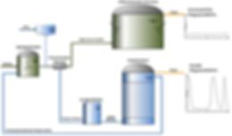 Mittels der Kombination aus einem volldurchmischten Fementer und einem Festbettreaktor können Sie das Maximum an Biogas aus Ihrem Substrat erzeugen. Dieses zweistufige Verfahren kann gleichzeitig Strom für die Grundlast und für die Spitzenlast zur Vefügung stellen, ohne aufwendige Betriebsänderungen.
