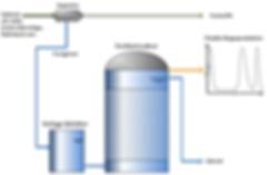 Der Festbettreaktor produziert Biogas auf Knopfdruck. Diese FlexBio Technologie ist ein Alleinstellungsmerkmal auf dem Biogasmarkt. Sie können somit das Biogas in Strom umwandeln, wann immer Sie wollen und erreichen eine maximale Flexibilisierung Ihrer Anlage.