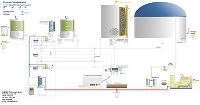 We also program complex process controls for your plant. The operation remains a breeze.