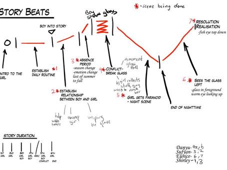 Using Beat Sheet Templates When Writing Your Script