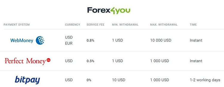 Forex4you deposit and withdrawal options - strategicinvestor.net