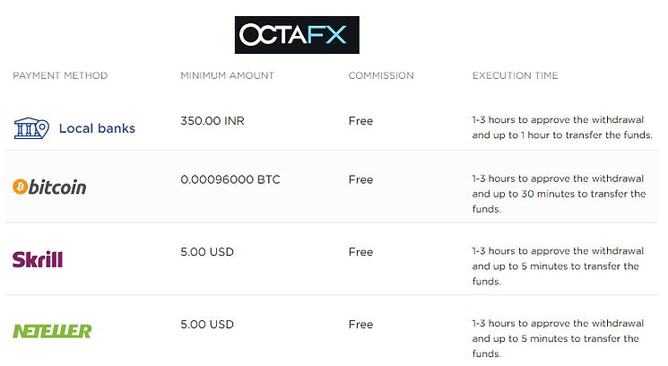 Octafx deposit and withdrawal options Strategicinvestor.net