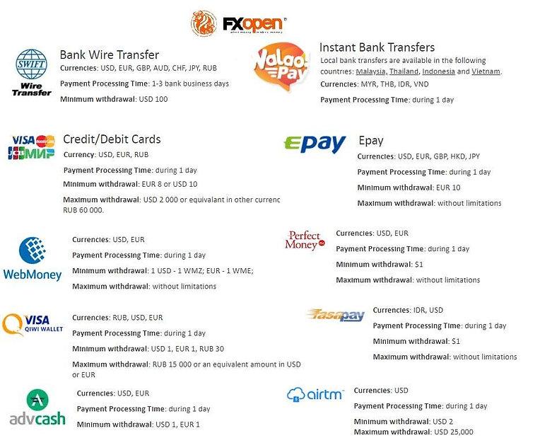 fxopen deposit and withdrawal options Strategicinvestor.net