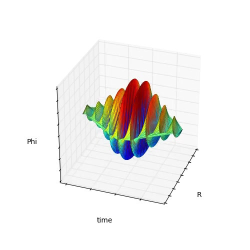 solitons in gyroscope system