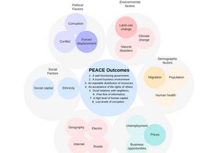 Promoting Peace through Modern data warehousing solutions
