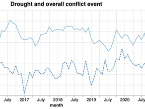 Conflict due to climate change: a univariate causal analysis