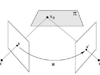 AR with Planar Homography