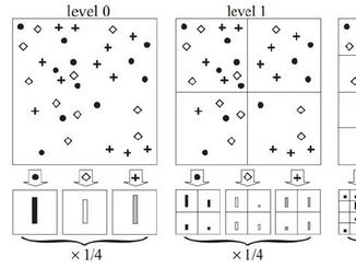 SPM for Scene Classification