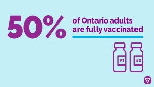 Over Half of Ontario Adults Now Vaccinated with Second Dose