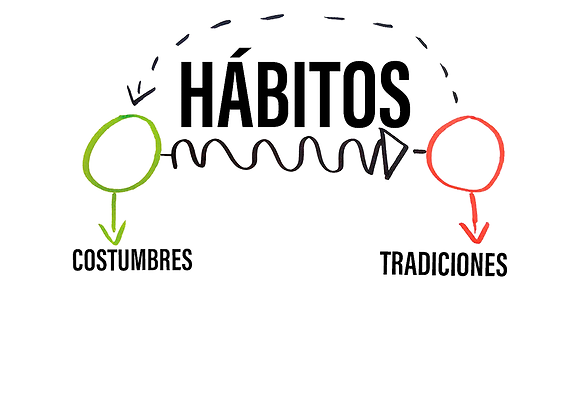Audio Hábitos