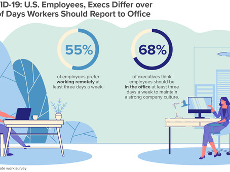 Is the Future of Work Hybrid?