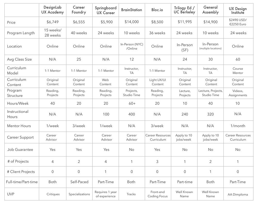 UX Career Accelerator Comparison Chart