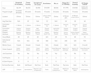 UX Career Accelerator Comparison Chart