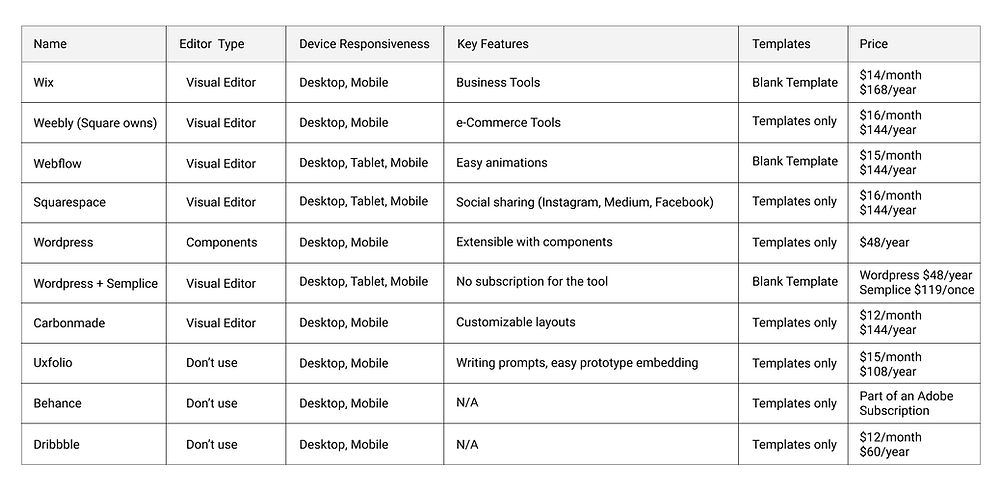 A chart comparing UX portfolio builders.