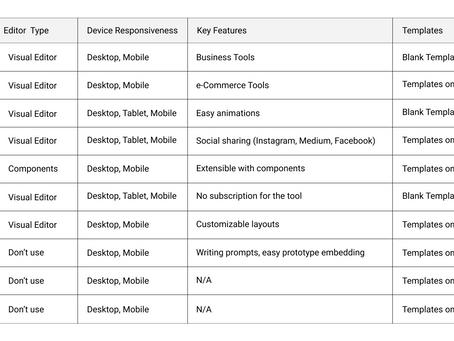 UX Portfolio Builders
